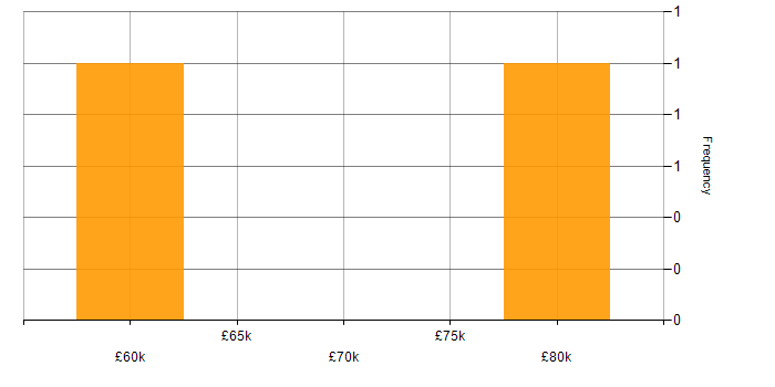 Salary histogram for OpenShift in the East Midlands