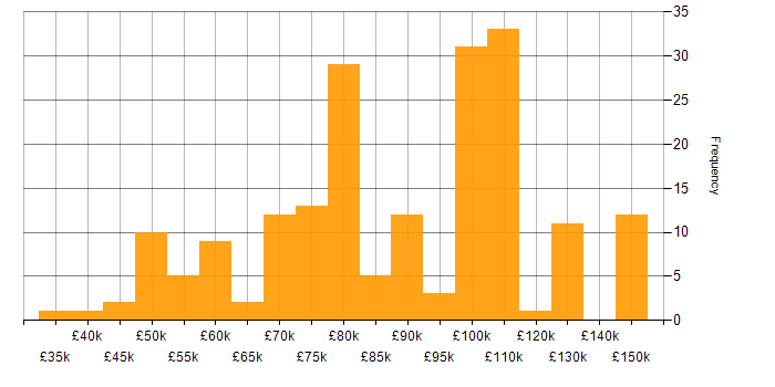 Salary histogram for OpenShift in London