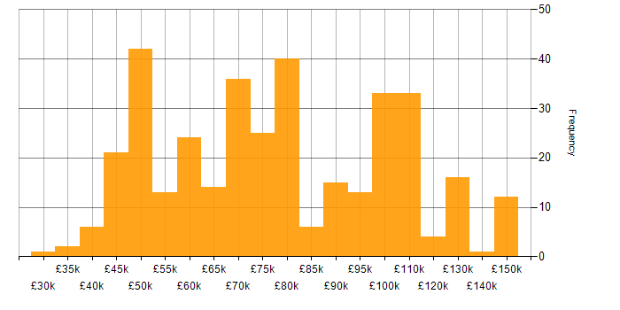 Salary histogram for OpenShift in the UK