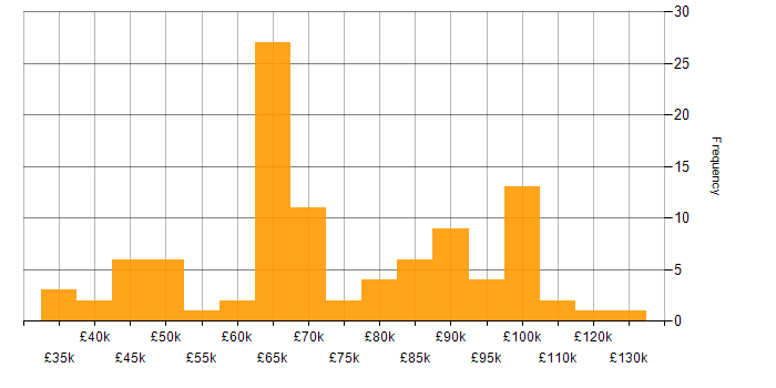 Salary histogram for OpenStack in England