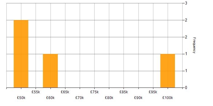 Salary histogram for OpenStack in the North of England
