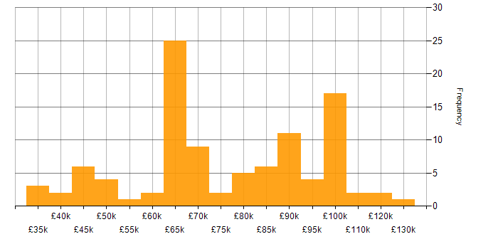 Salary histogram for OpenStack in the UK