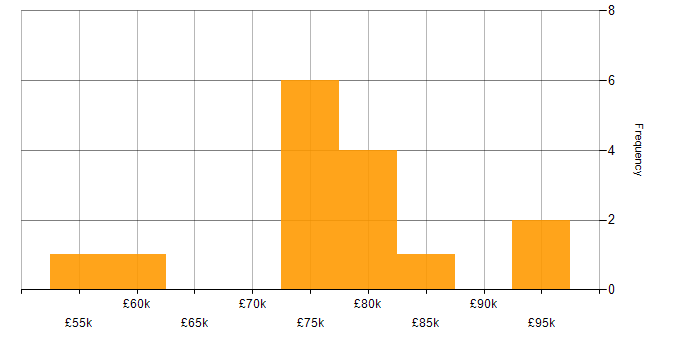 Salary histogram for Opscode Chef in Berkshire