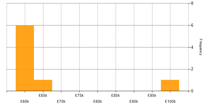 Salary histogram for Opscode Chef in South Yorkshire