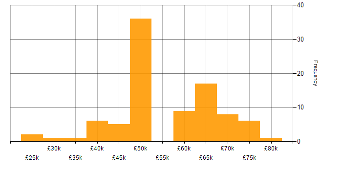 Salary histogram for Oracle in Berkshire