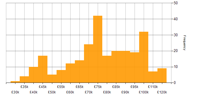 Salary histogram for Oracle in the City of London