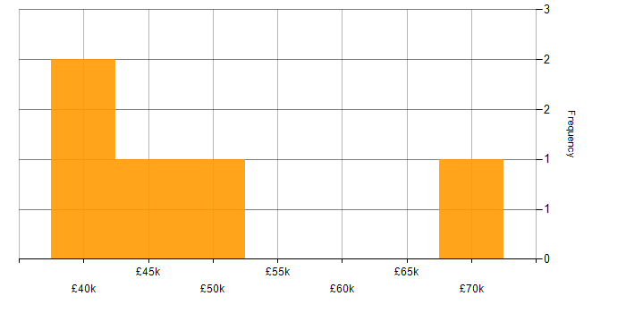 Salary histogram for Oracle in Lincolnshire