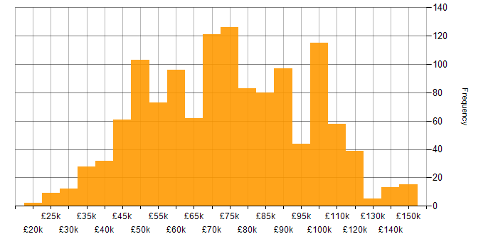 Salary histogram for Oracle in London