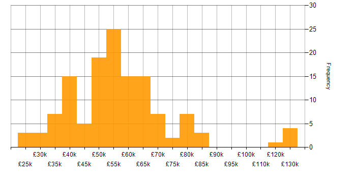Salary histogram for Oracle in Manchester