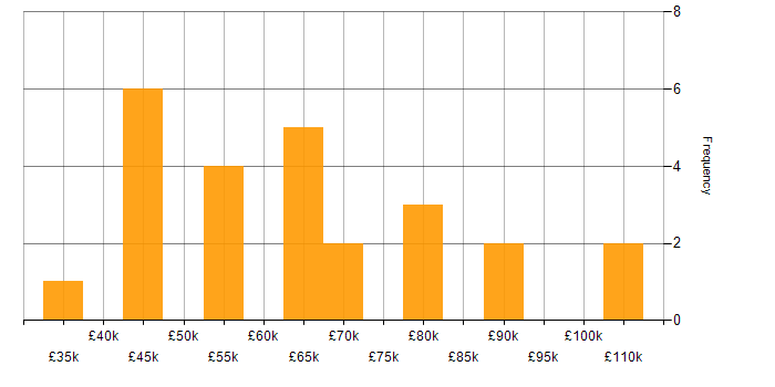 Salary histogram for Oracle APEX in London