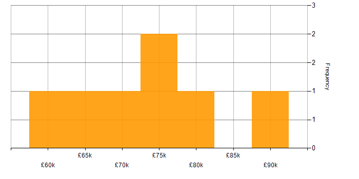 Salary histogram for Oracle Cash Management in the UK