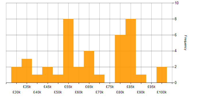 Salary histogram for Oracle ERP in the UK