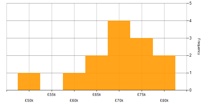 Salary histogram for Oracle Financials in London