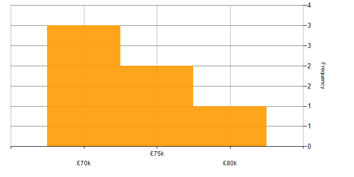 Salary histogram for Oracle iProcurement in the UK
