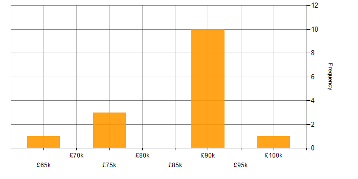 Salary histogram for Oracle Linux in London