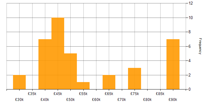 Salary histogram for Oracle Linux in the UK