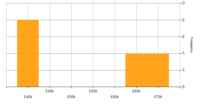 Salary histogram for Oracle ODI in the South East