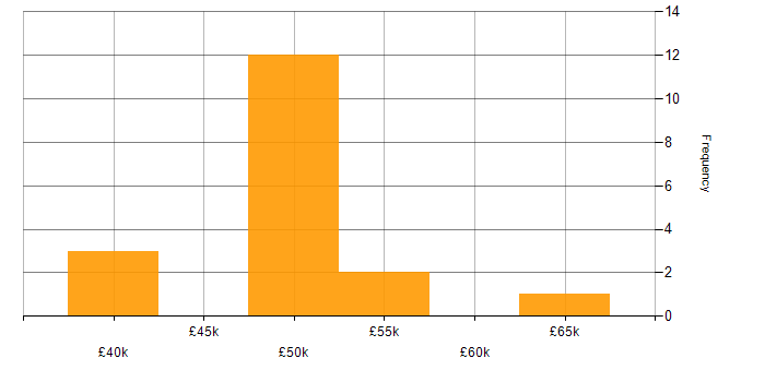 Salary histogram for Oracle Payables in the South East