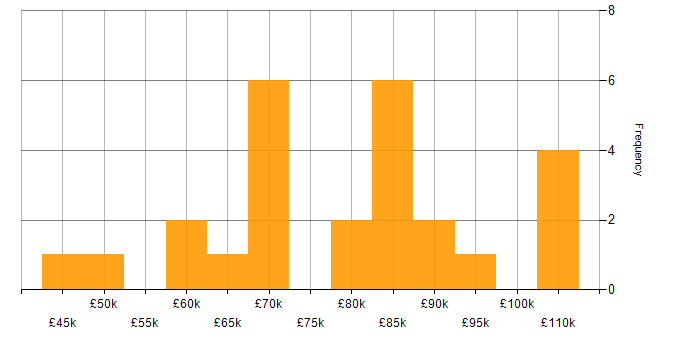 Salary histogram for Oracle SOA Suite in London
