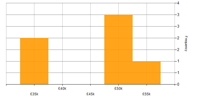 Salary histogram for Oracle SOA Suite in the North of England