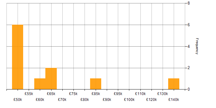 Salary histogram for Oracle Subledger Accounting in the UK