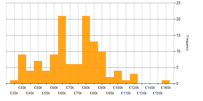 Salary histogram for OSCP in the UK