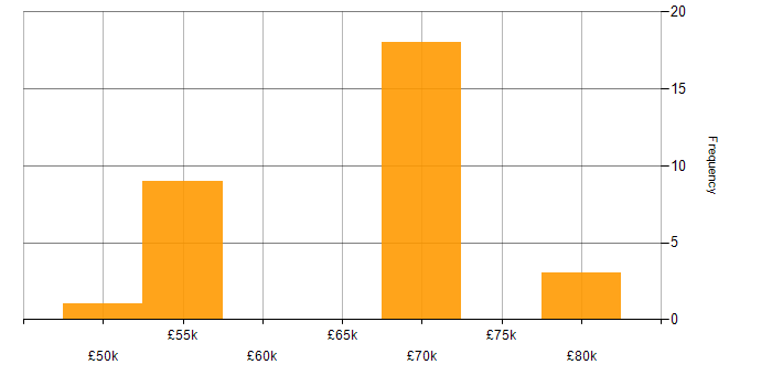Salary histogram for OSPF in the City of London