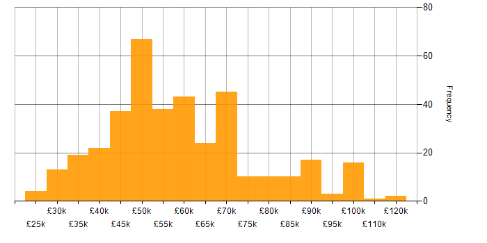 Salary histogram for OSPF in the UK