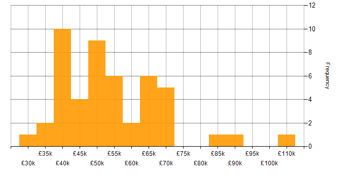 Salary histogram for P3O in the UK
