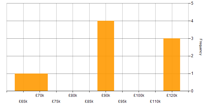 Salary histogram for PaaS in Hertfordshire