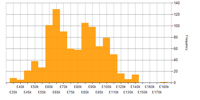 Salary histogram for PaaS in London