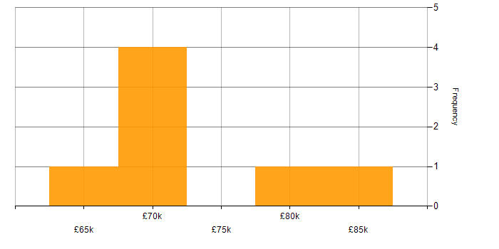 Salary histogram for Packer in the South East