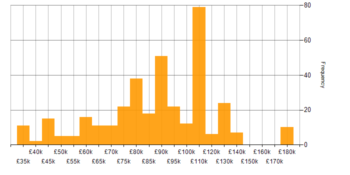 Salary histogram for Pandas in London