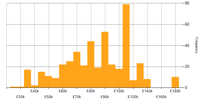 Salary histogram for Pandas in the UK