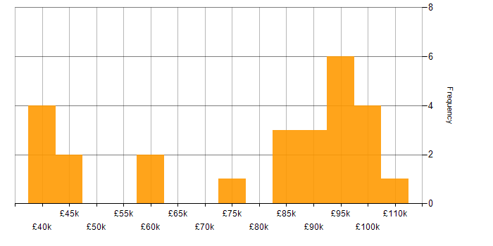 Salary histogram for Patsystems in the UK