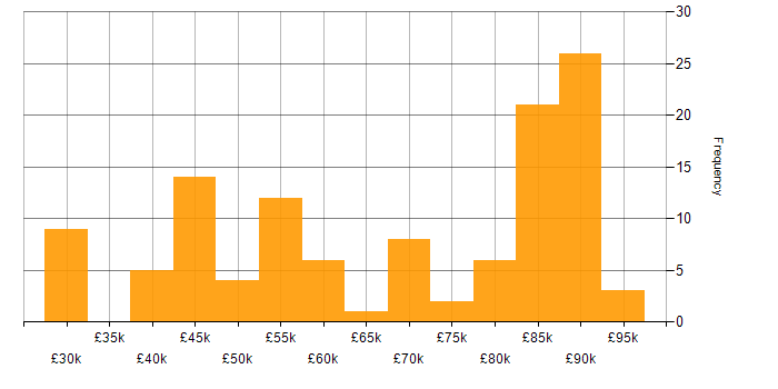 Salary histogram for Payment Gateway in the UK