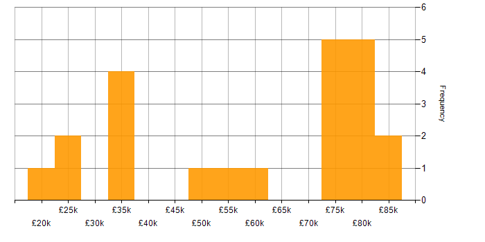 Salary histogram for PCI DSS in the East of England
