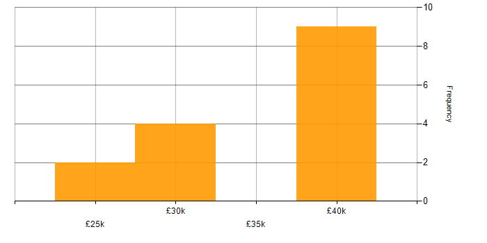 Salary histogram for PCI DSS in Kent