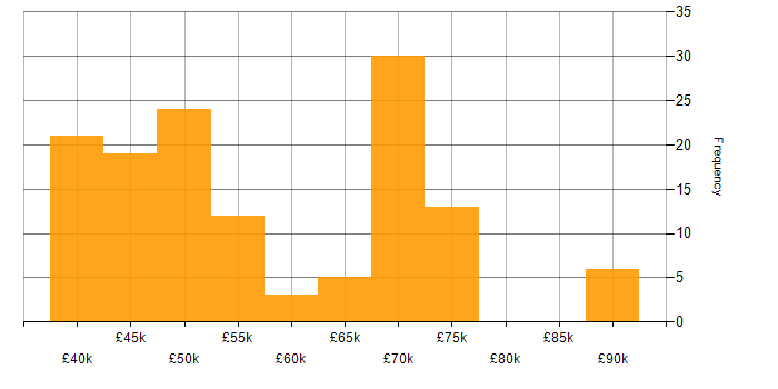 Salary histogram for PCI DSS in Manchester