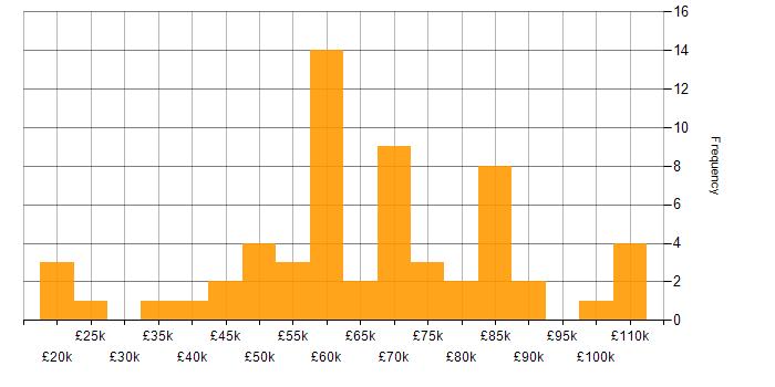 Salary Histogram For Penetration Tester In The UK