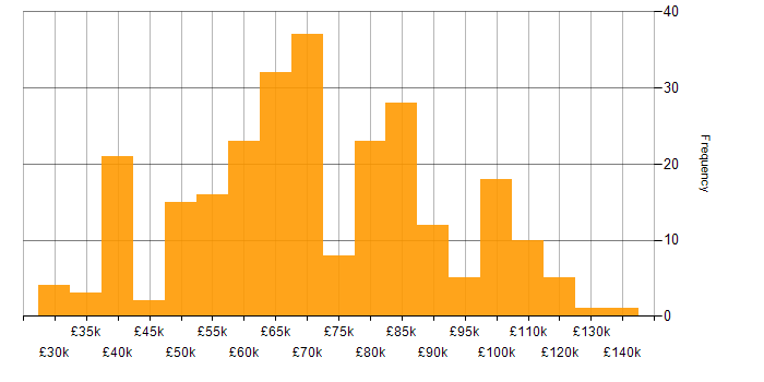 Salary histogram for Penetration Testing in London