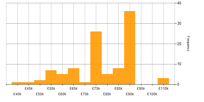 Salary histogram for Pentaho in the UK