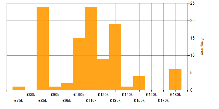 Salary histogram for Performance Attribution in London