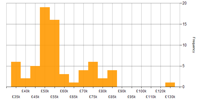 Salary histogram for Performance Management in Yorkshire