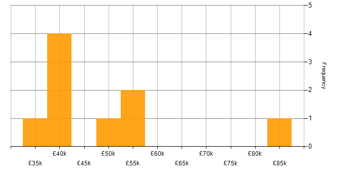 Salary histogram for Performance Testing in the East Midlands