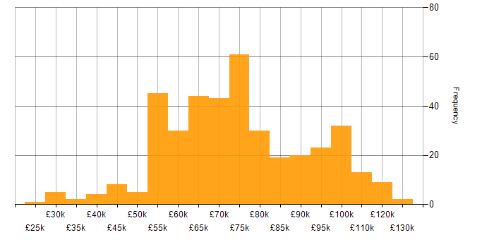 Salary histogram for Performance Tuning in London