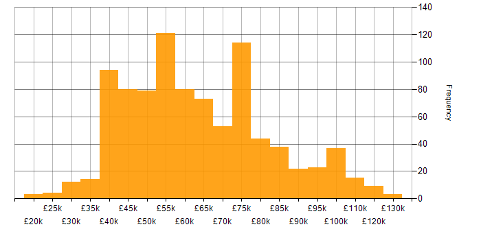 Salary histogram for Performance Tuning in the UK