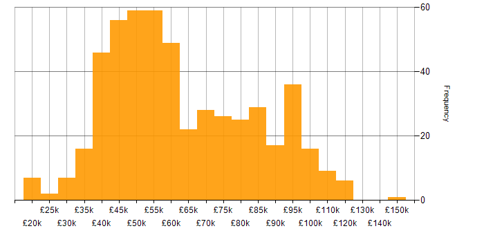 Salary histogram for Perl in England