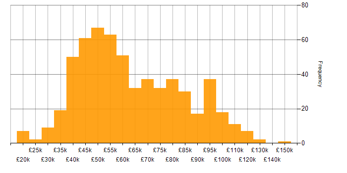 Salary histogram for Perl in the UK