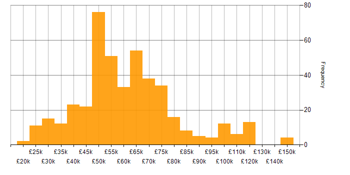 Salary histogram for Pharmaceutical in England